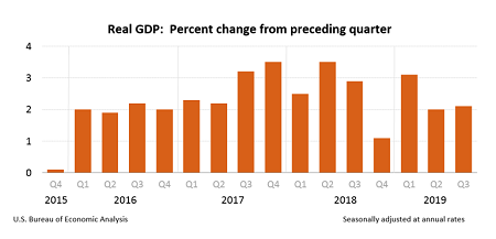 Chart showing slight increase in gross domestic product for the third quarter of 2019.