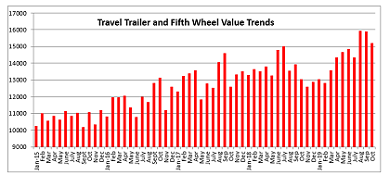 Graph showing trends in used RV prices