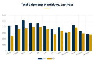 December 2019 Wholesale Shipment Numbers