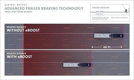 General Motors Advanced Trailer Braking Technology