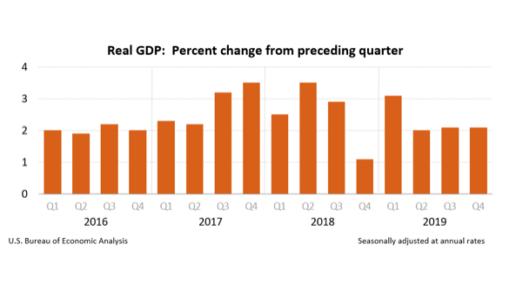 U.S. Real DGP chart