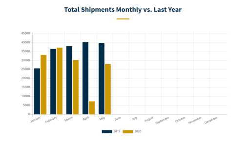 An image of monthly RV shipments in 2020 compared to 2019
