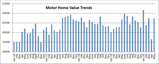 A graphic of Black Book's July motorhome report
