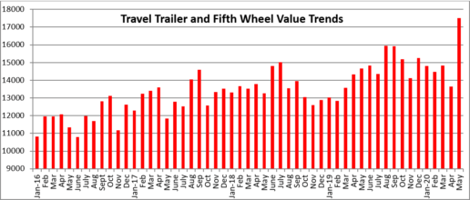 A graph showing Black Book's July report on the trailer market