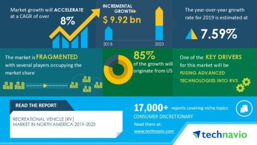 An image of Technavio's new RV industry report