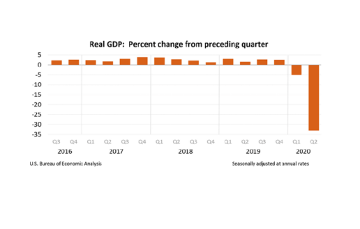 A graph showing the quarterly Real GDP between Q3 2016 and Q2 2020