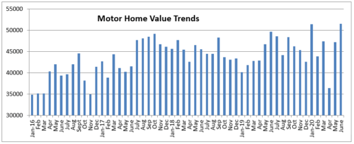 An image of Black Book's August motorhome analysis