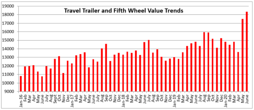 An image of Black Book's August travel trailer analysis