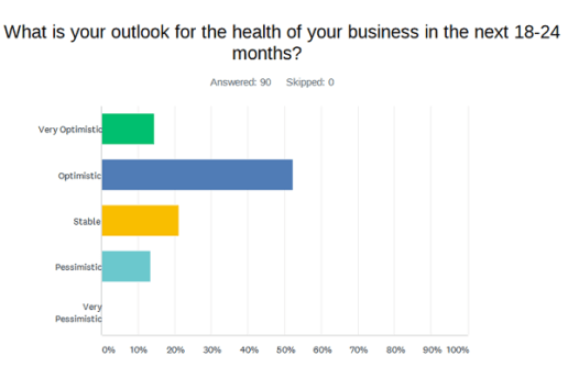 A graph indicating 90 different manufacturers' long-term optimism regarding their business in the next 18-24 months. 14 percent are very optimistic and 53 percent are optimistic, while 21 percent are stable and 13 percent are pessimistic. The survey was conducted in July 2020.