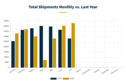A graph showing year over year RV shipment numbers through July 2020.