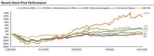 graph showing recreation sector stock price performance