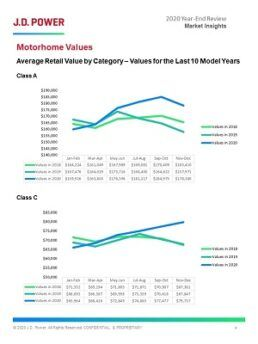 A picture of 2020 motorhome values from the Q4 2020 JD Power Market Insights report