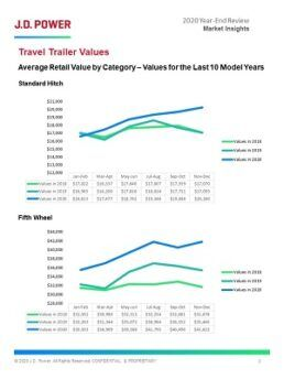A picture of 2020 travel trailer values from the Q4 2020 JD Power Market Insights report