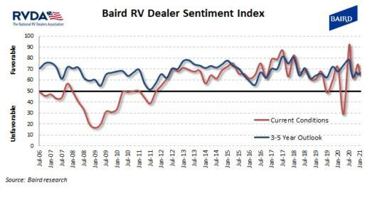 A picture of the RVDA and Baird dealer sentiment survey for January