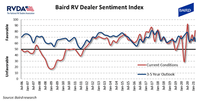 A picture of Baird and RVDA's dealer sentiment survey for March 2021