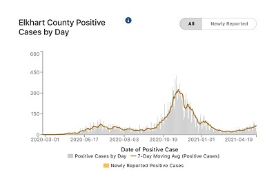 A picture of Elkhart County's department of health positive COVID case chart