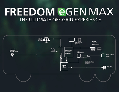 A picture of Xantrex's Freedom eGen Max battery diagram