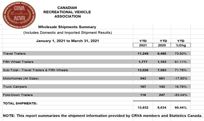 A picture of the CRVA wholesale shipment report for Q1'21