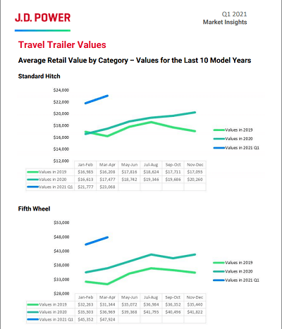 A picture of the J.D. Power first quarter 2021 travel trailer values