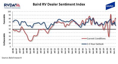 A picture of the April RVDA Baird Dealer Sentiment Index