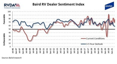 A picture of the Baird RVDA Dealer Survey Index for June 2021
