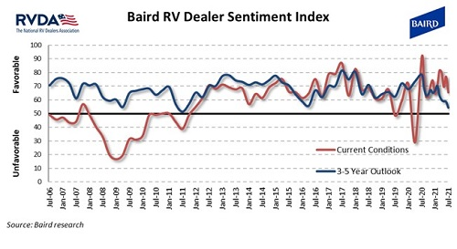 A picture of the Baird RVDA Dealer Sentiment Index released in August 2021