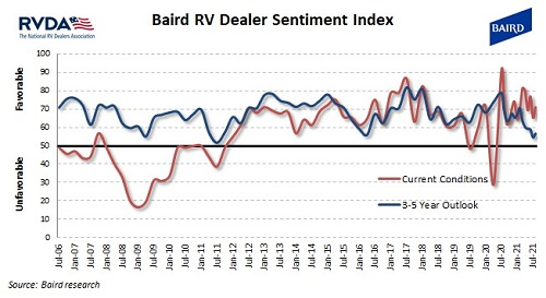 A picture of the Baird RVDA Dealer Sentiment Index for August 2021